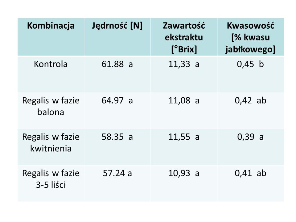 Zawartość ekstraktu [°Brix] Kwasowość [% kwasu jabłkowego]
